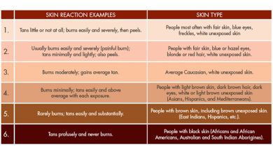 Fitzpatrick Classification Scale Which Skin Type Are You