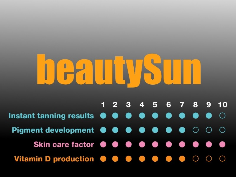 beautySun stats - 7000 alpha series