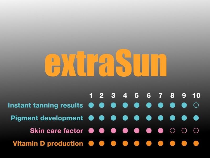 extraSun stats - 7000 alpha series