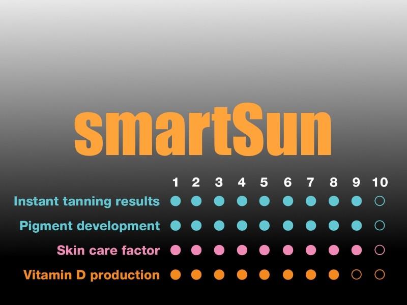 smartSun stats - 7000 alpha series