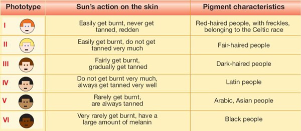 Skin types- safer tanning when you know what type of skin you have.